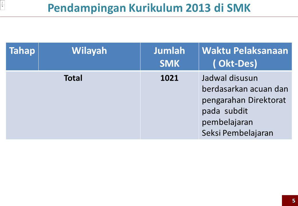 Pendampingan Kurikulum 2013 di SMK