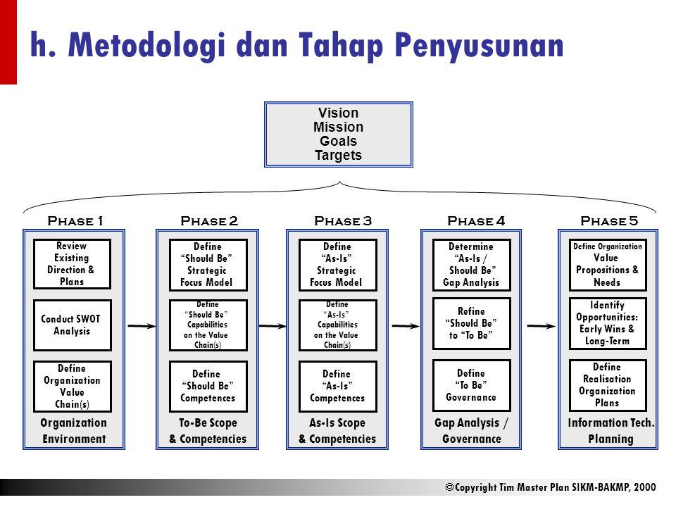 h. Metodologi dan Tahap Penyusunan
