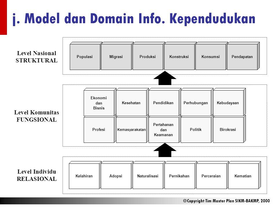 j. Model dan Domain Info. Kependudukan