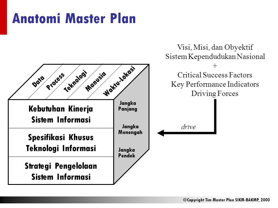 Anatomi Master Plan Kebutuhan Kinerja Sistem Informasi