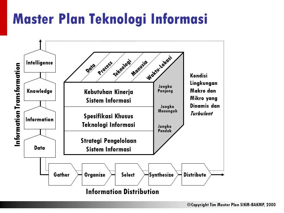 Master Plan Teknologi Informasi