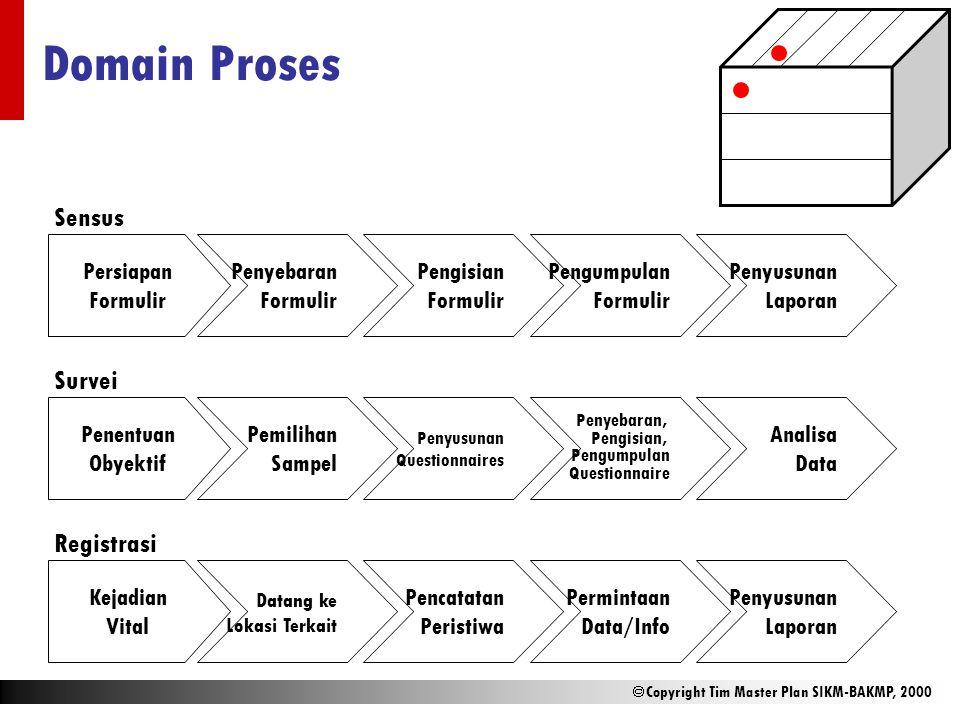 Domain Proses Sensus Survei Registrasi Persiapan Formulir Penyebaran
