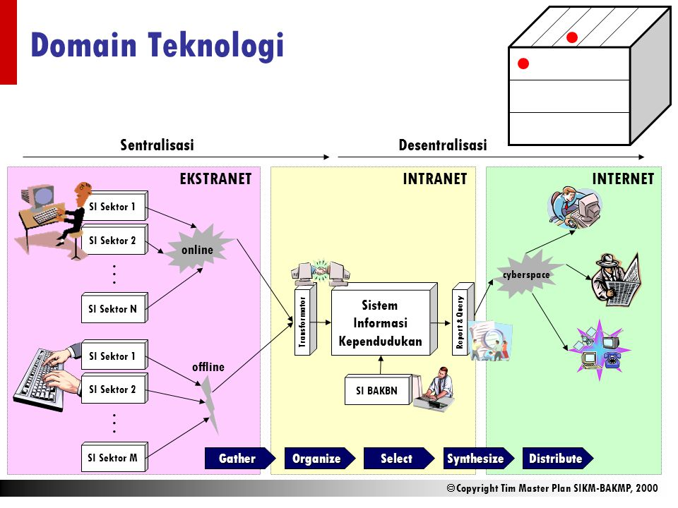 Domain Teknologi . . Sentralisasi Desentralisasi EKSTRANET INTRANET
