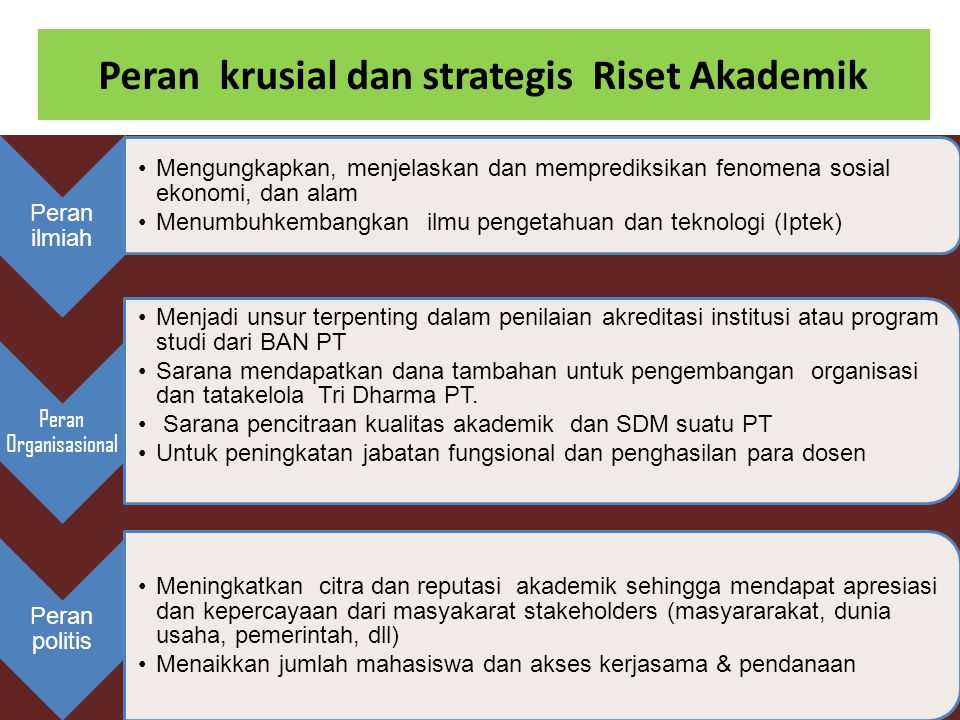 Peran krusial dan strategis Riset Akademik