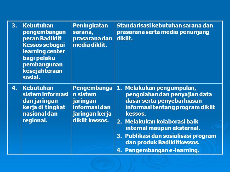 3. Kebutuhan pengembangan peran Badiklit Kessos sebagai learning center bagi pelaku pembangunan kesejahteraan sosial.