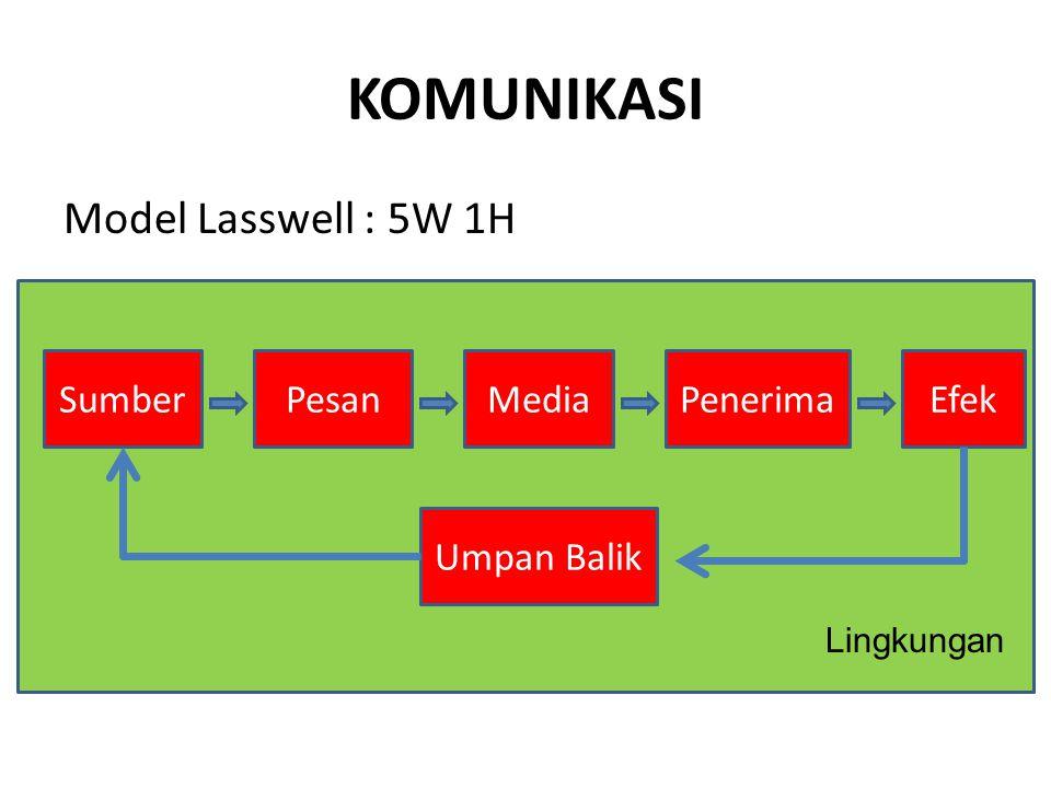 KOMUNIKASI Model Lasswell : 5W 1H Sumber Pesan Media Penerima Efek