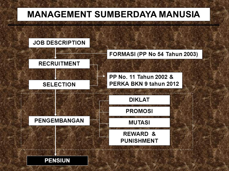 MANAGEMENT SUMBERDAYA MANUSIA