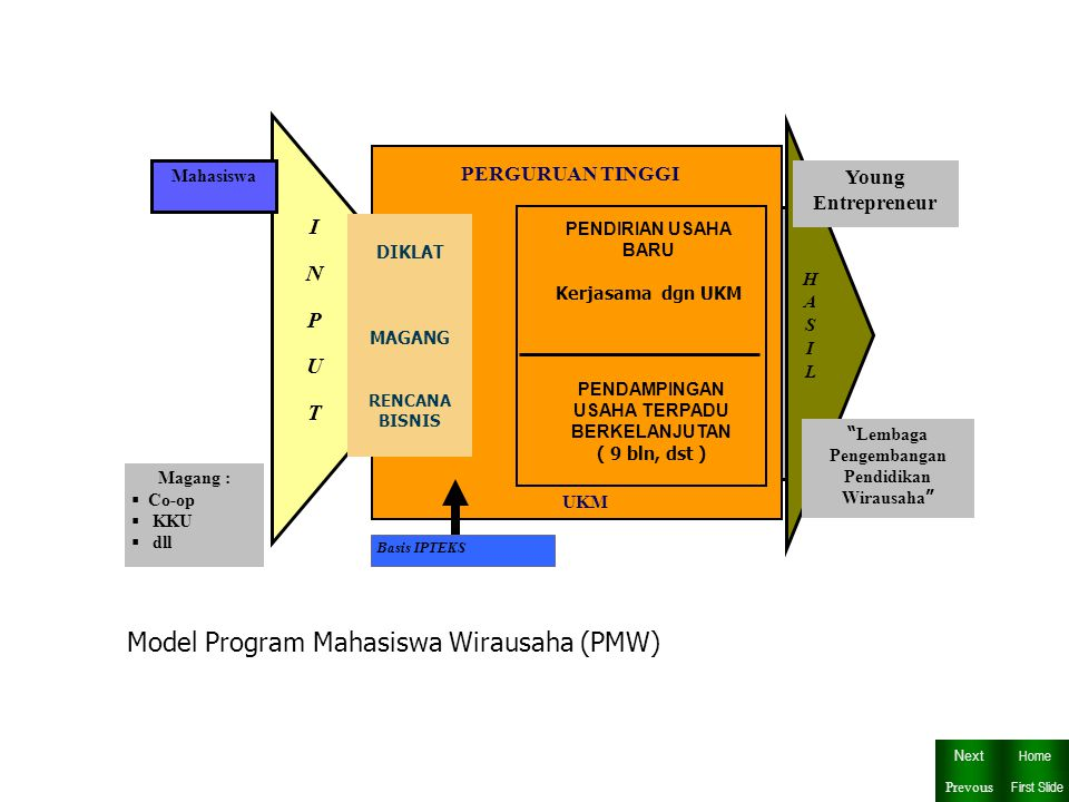 Model Program Mahasiswa Wirausaha (PMW)