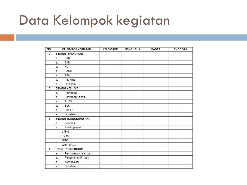 Data Kelompok kegiatan