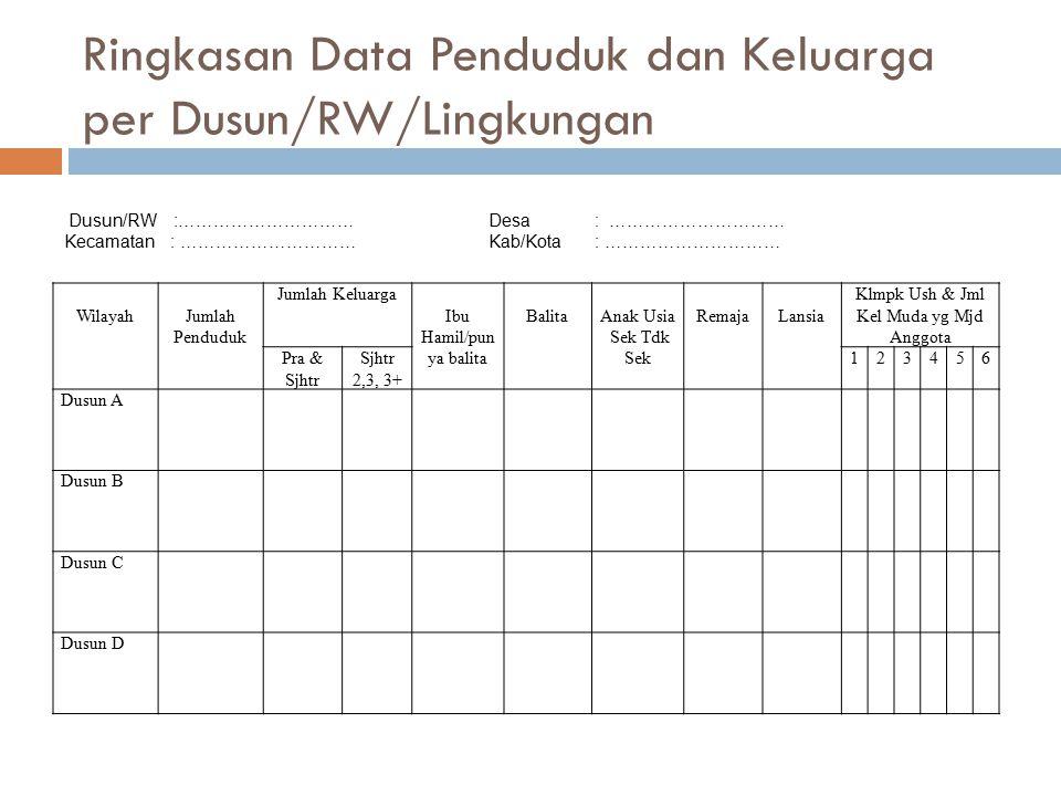 Ringkasan Data Penduduk dan Keluarga per Dusun/RW/Lingkungan