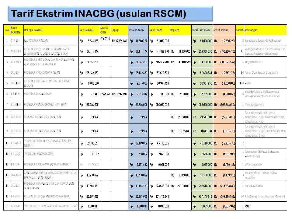 Tarif Ekstrim INACBG (usulan RSCM)