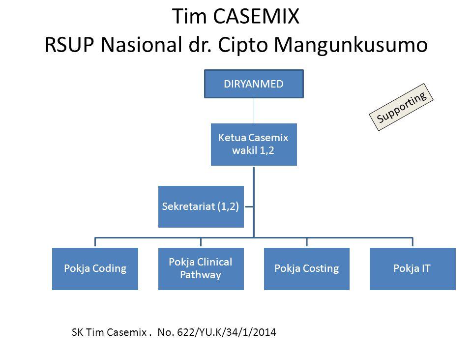 Tim CASEMIX RSUP Nasional dr. Cipto Mangunkusumo
