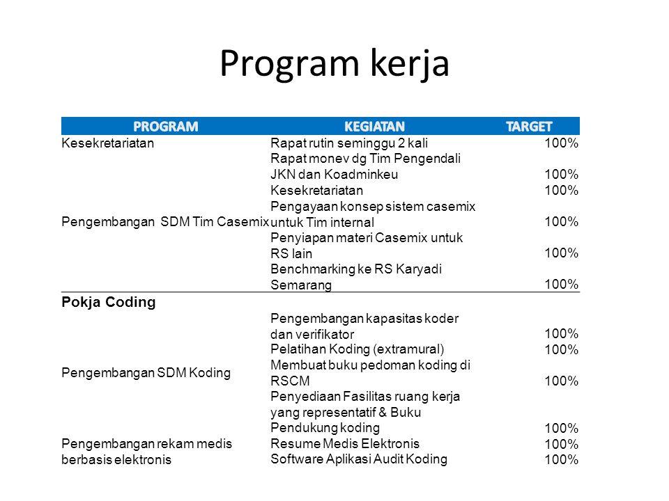 Program kerja PROGRAM KEGIATAN TARGET Pokja Coding Kesekretariatan