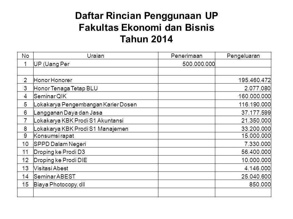 Daftar Rincian Penggunaan UP Fakultas Ekonomi dan Bisnis Tahun 2014