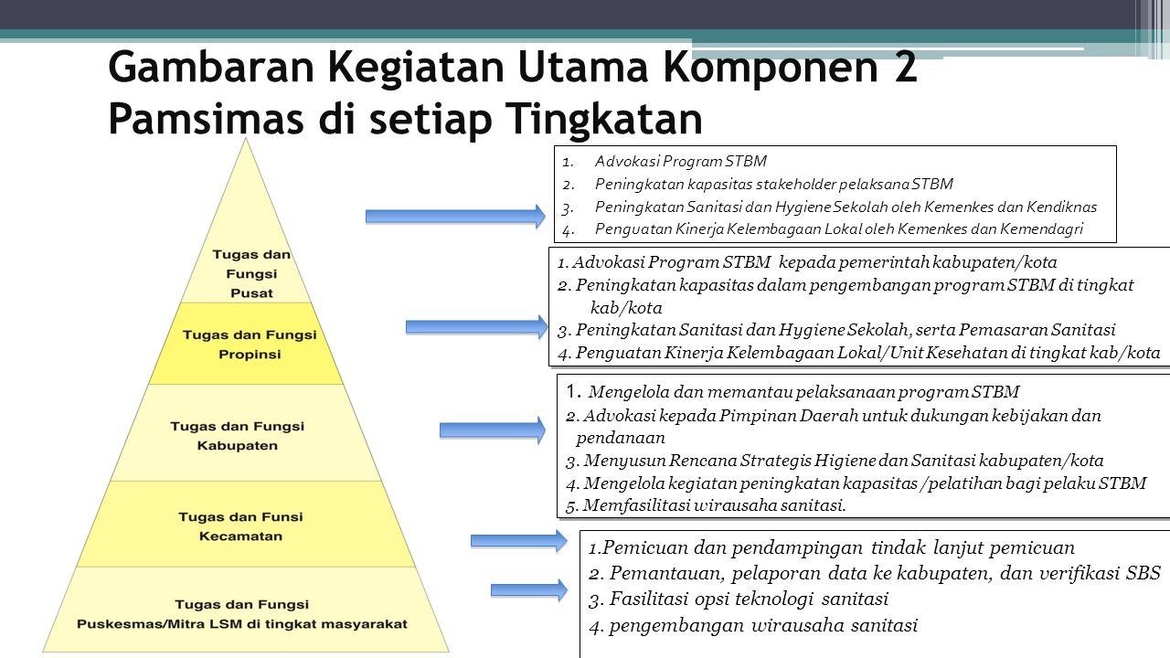 Gambaran Kegiatan Utama Komponen 2 Pamsimas di setiap Tingkatan
