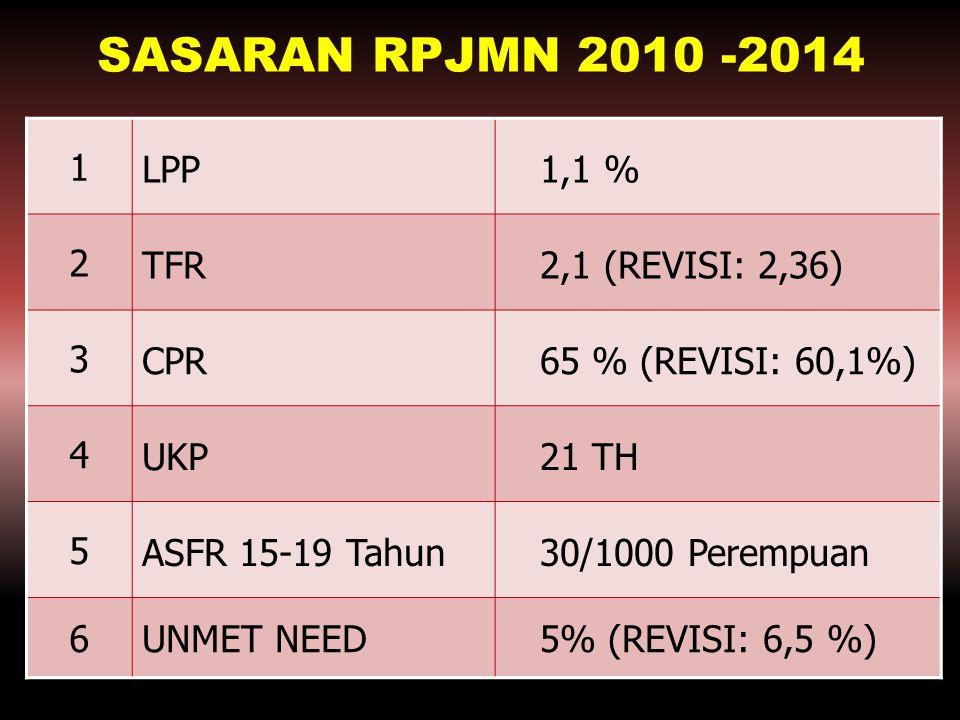 SASARAN RPJMN 2010 -2014 1 LPP 1,1 % 2 TFR 2,1 (REVISI: 2,36) 3 CPR