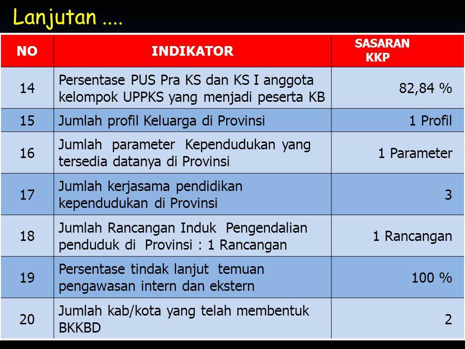 Lanjutan .... NO. INDIKATOR. SASARAN KKP. 14. Persentase PUS Pra KS dan KS I anggota kelompok UPPKS yang menjadi peserta KB.