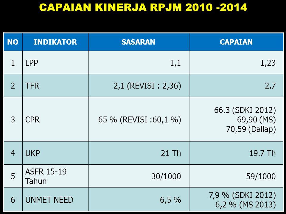 CAPAIAN KINERJA RPJM 2010 -2014 1 LPP 1,1 1,23 2 TFR