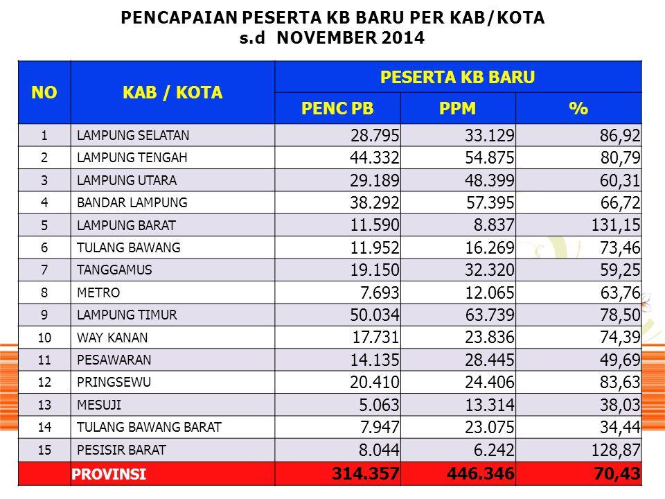 PENCAPAIAN PESERTA KB BARU PER KAB/KOTA s.d NOVEMBER 2014