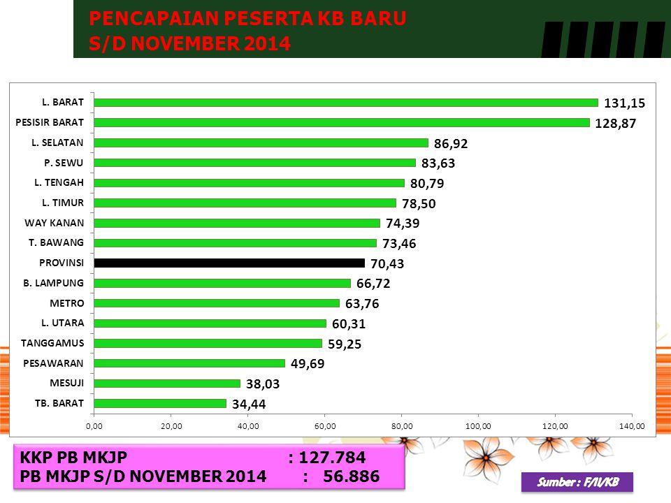 PENCAPAIAN PESERTA KB BARU S/D NOVEMBER 2014