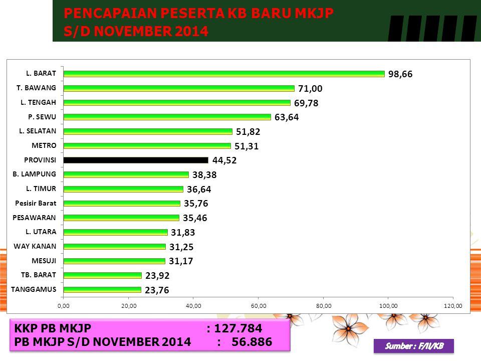 PENCAPAIAN PESERTA KB BARU MKJP S/D NOVEMBER 2014