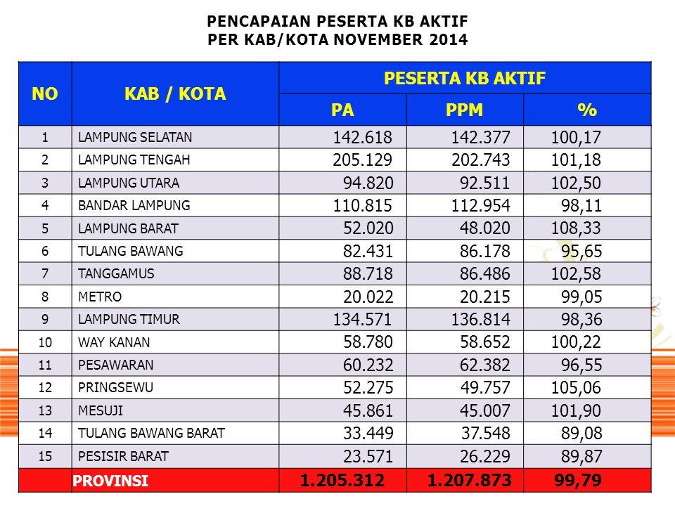 PENCAPAIAN PESERTA KB AKTIF PER KAB/KOTA NOVEMBER 2014
