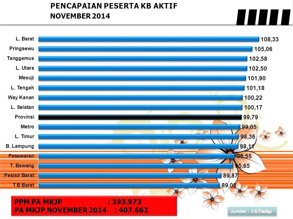 PENCAPAIAN PESERTA KB AKTIF NOVEMBER 2014