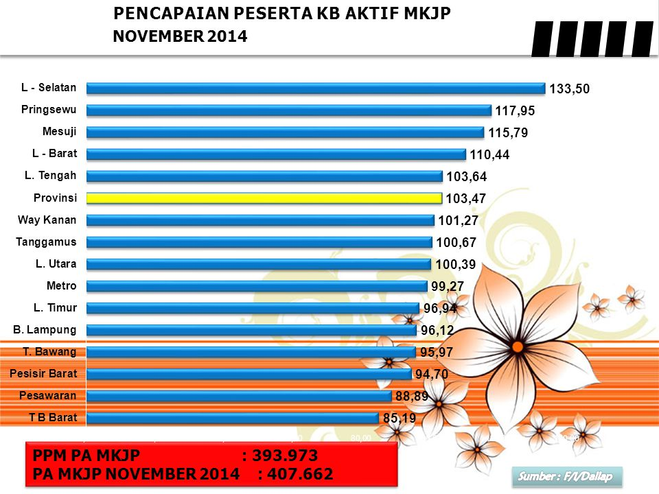 PENCAPAIAN PESERTA KB AKTIF MKJP NOVEMBER 2014