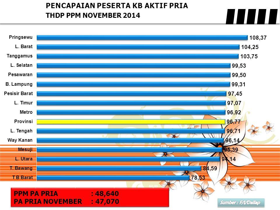 PENCAPAIAN PESERTA KB AKTIF PRIA THDP PPM NOVEMBER 2014