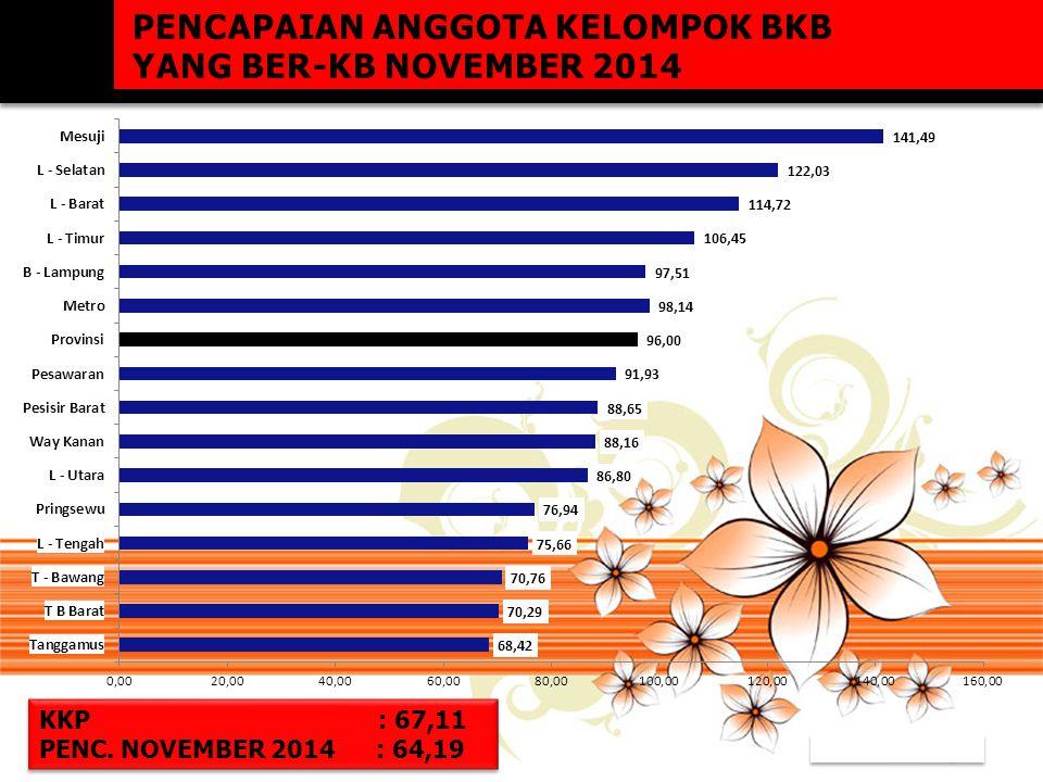 PENCAPAIAN ANGGOTA KELOMPOK BKB YANG BER-KB NOVEMBER 2014