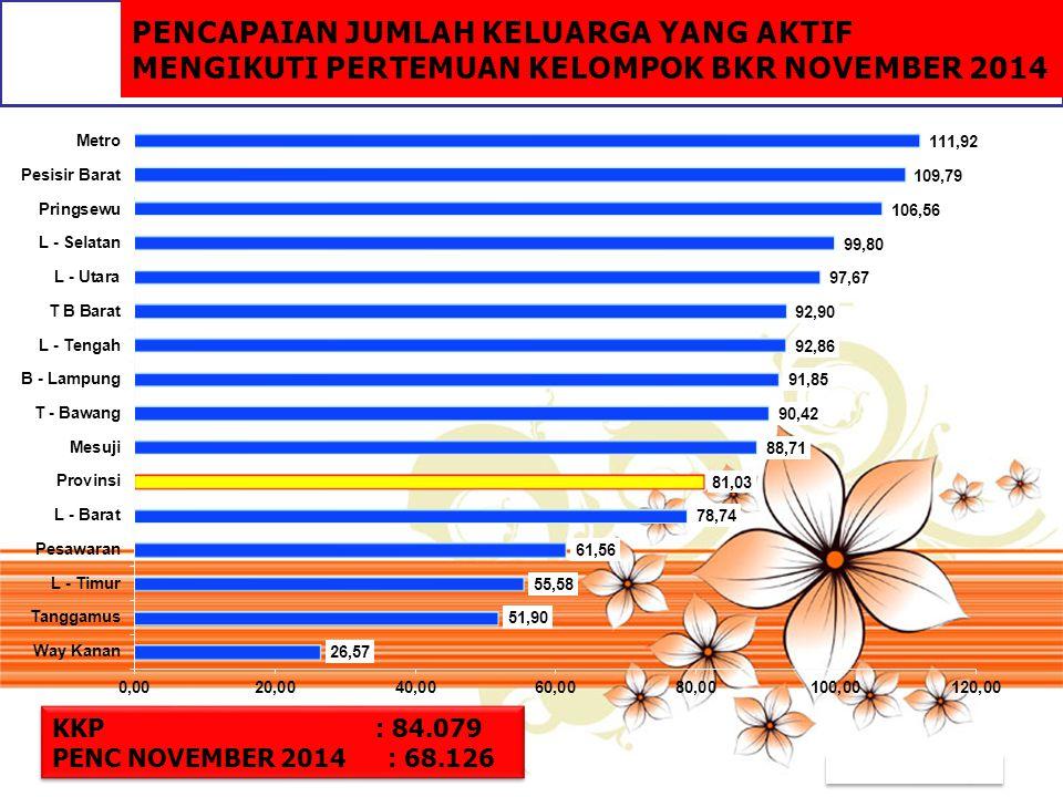 PENCAPAIAN JUMLAH KELUARGA YANG AKTIF MENGIKUTI PERTEMUAN KELOMPOK BKR NOVEMBER 2014
