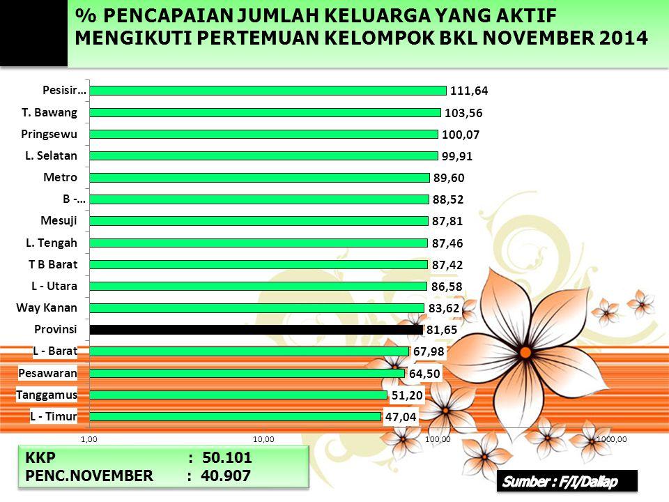 % PENCAPAIAN JUMLAH KELUARGA YANG AKTIF MENGIKUTI PERTEMUAN KELOMPOK BKL NOVEMBER 2014