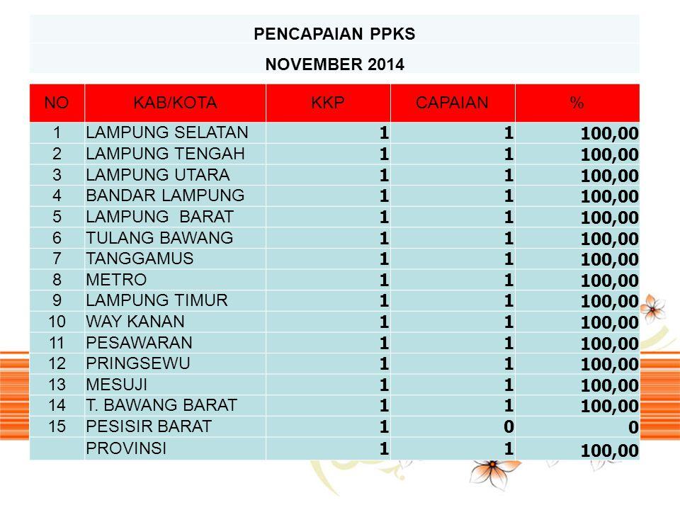 PENCAPAIAN PPKS NOVEMBER 2014 NO KAB/KOTA KKP CAPAIAN % 1