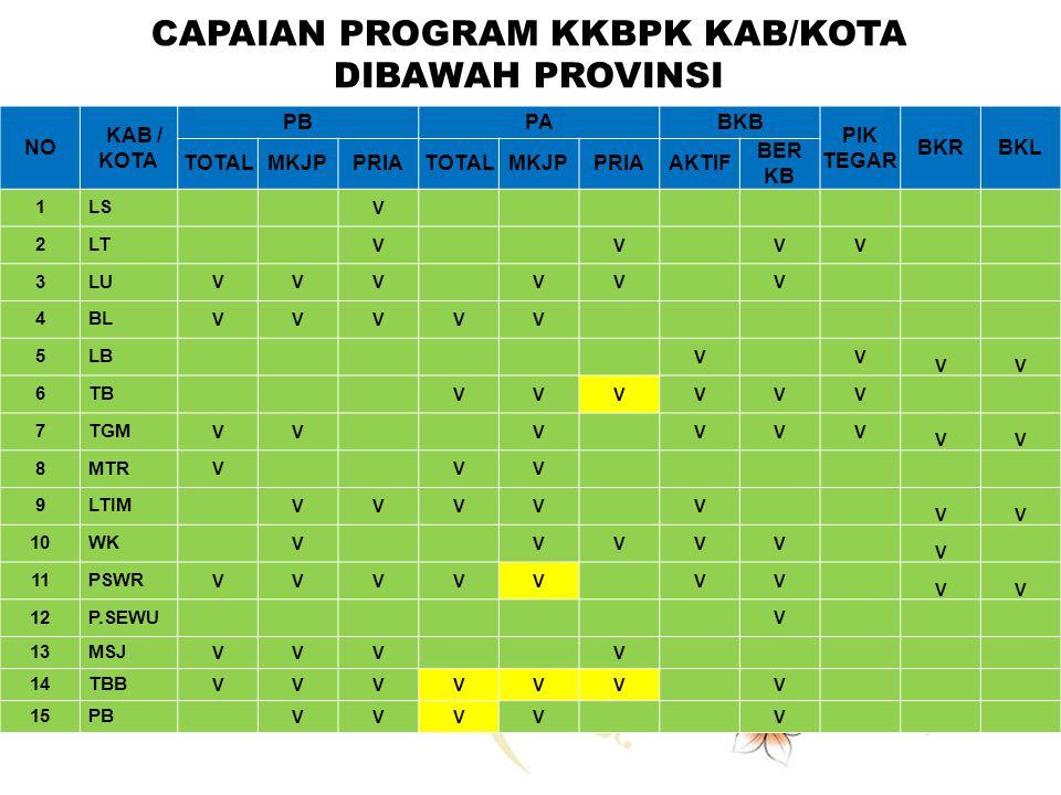 CAPAIAN PROGRAM KKBPK KAB/KOTA DIBAWAH PROVINSI