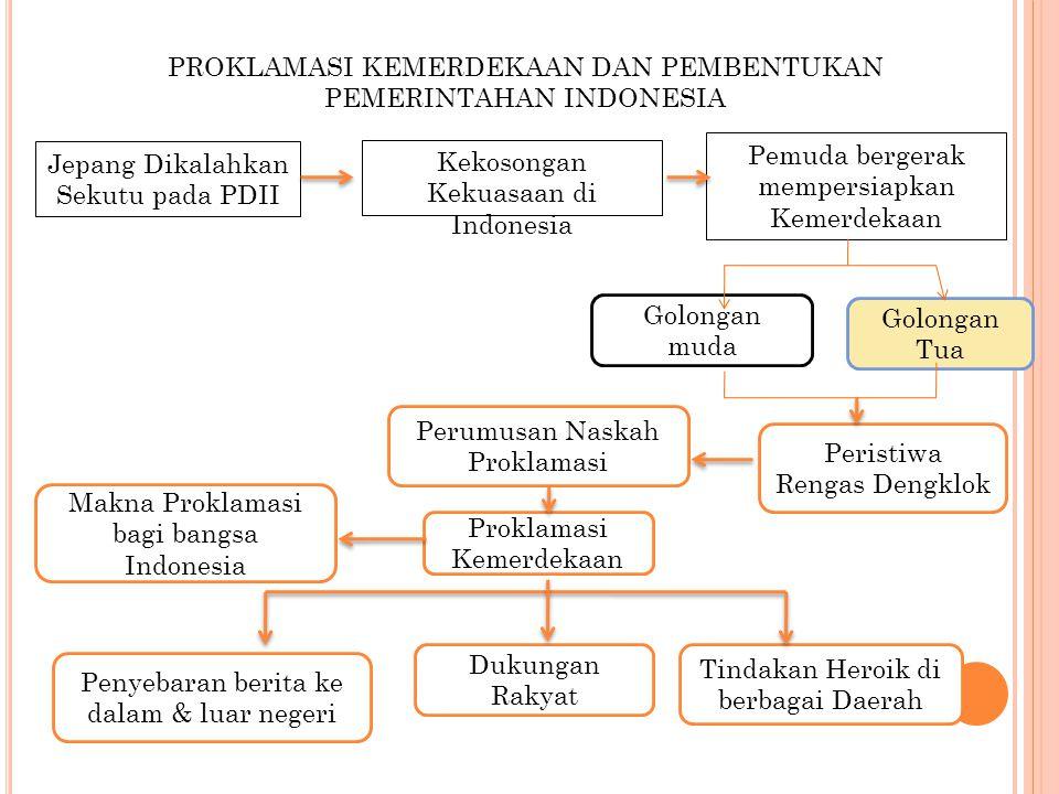 PROKLAMASI KEMERDEKAAN DAN PEMBENTUKAN PEMERINTAHAN INDONESIA