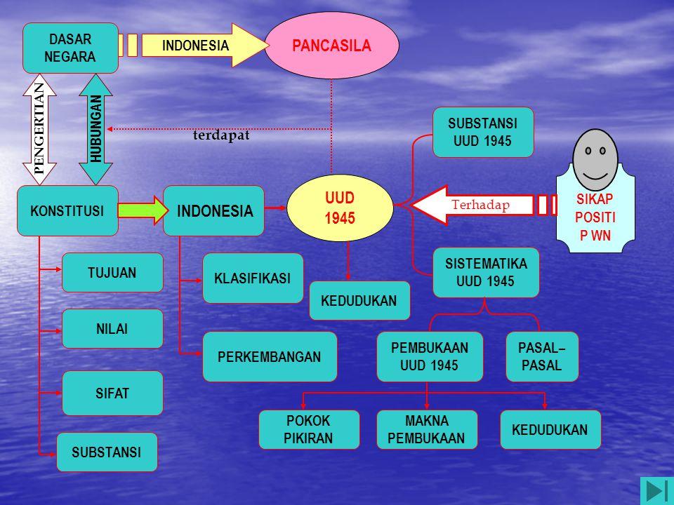 PANCASILA UUD 1945 INDONESIA