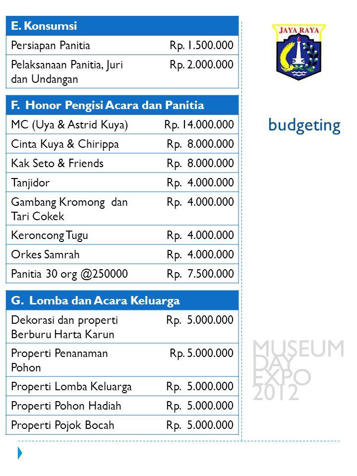 MUSEUM DAY EXPO 2012 budgeting E. Konsumsi Persiapan Panitia