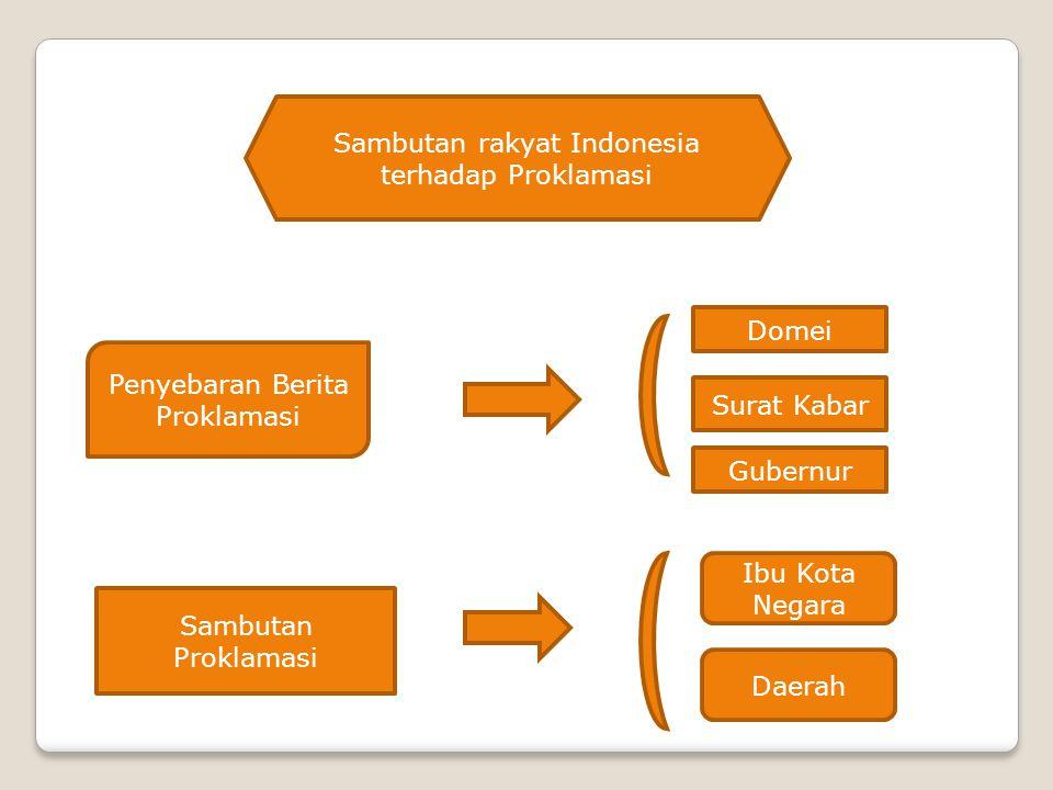 Sambutan rakyat Indonesia terhadap Proklamasi