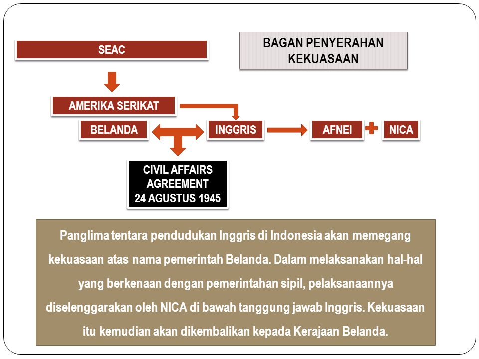 BAGAN PENYERAHAN KEKUASAAN CIVIL AFFAIRS AGREEMENT