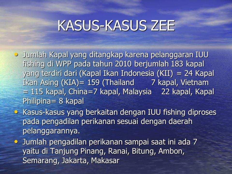 KASUS-KASUS ZEE