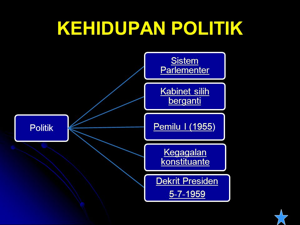 KEHIDUPAN POLITIK Politik Sistem Parlementer Kabinet silih berganti