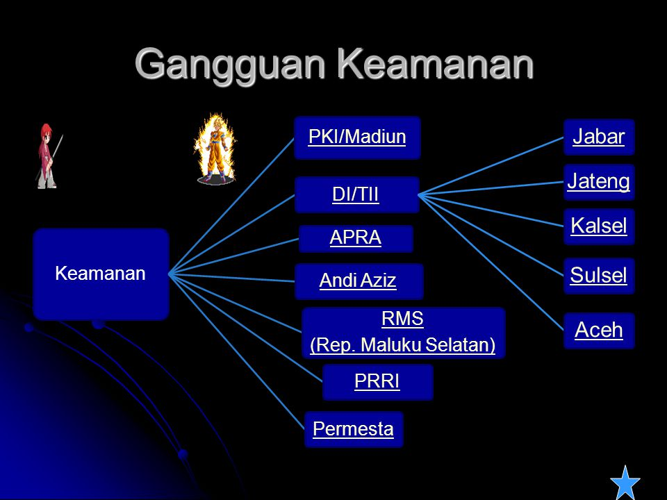 Gangguan Keamanan Keamanan PKI/Madiun DI/TII APRA Andi Aziz RMS