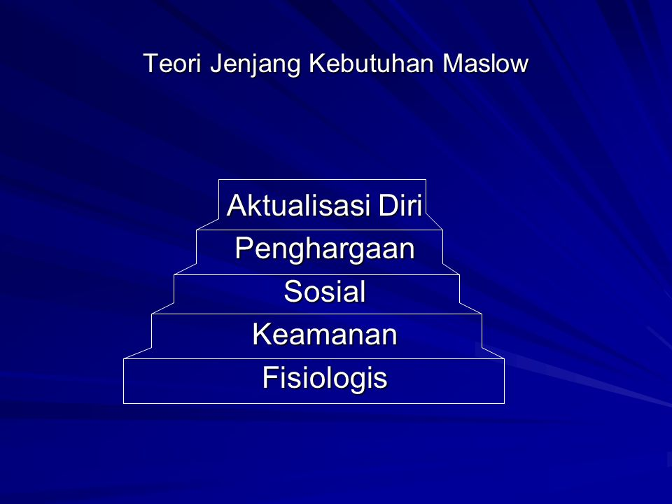 Teori Jenjang Kebutuhan Maslow