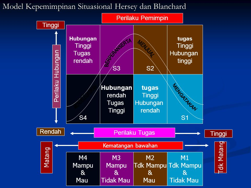 Model Kepemimpinan Situasional Hersey dan Blanchard