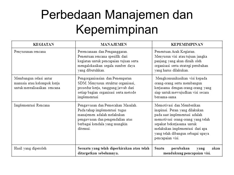 Perbedaan Manajemen dan Kepemimpinan