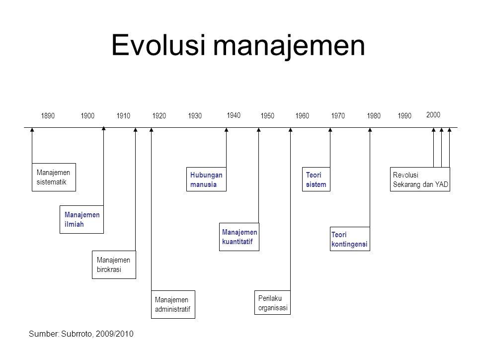Evolusi manajemen 1890. 1900. 1910. 1920. 1930. 1940. 1950. 1960. 1970. 1980. 1990. 2000.