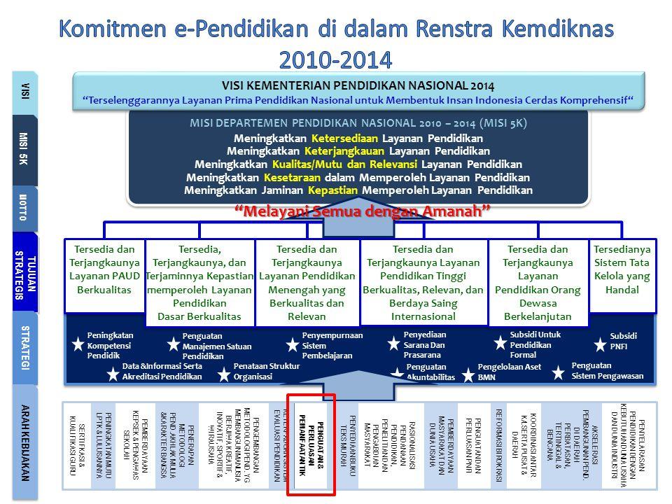 Komitmen e-Pendidikan di dalam Renstra Kemdiknas 2010-2014