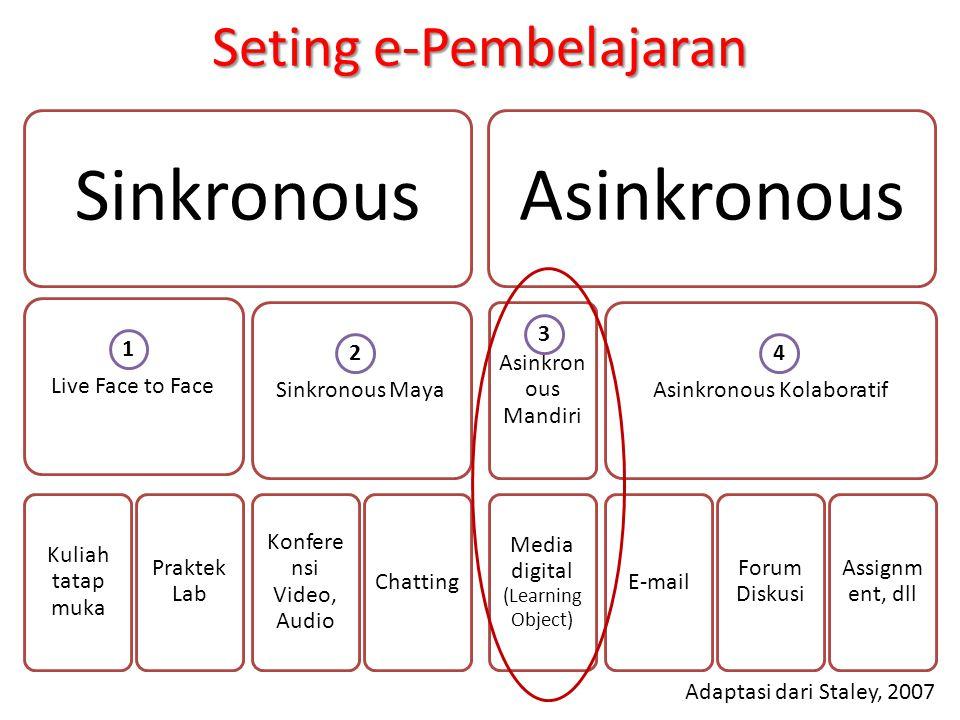Sinkronous Asinkronous Seting e-Pembelajaran Live Face to Face