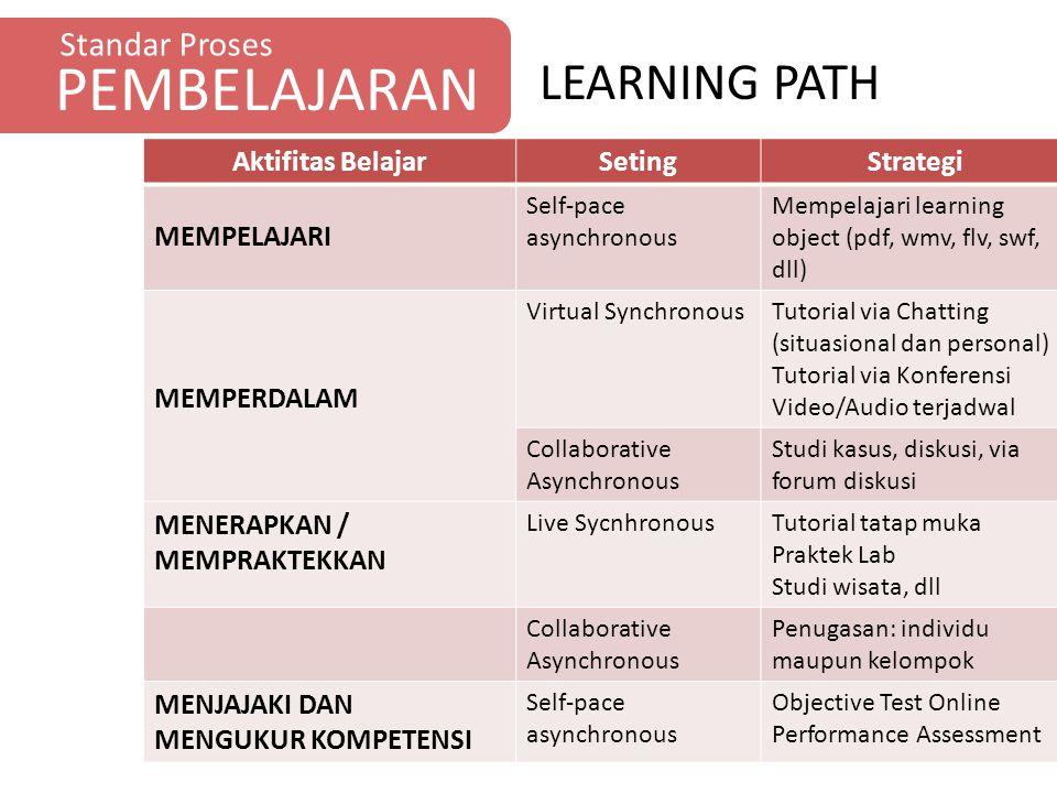 PEMBELAJARAN LEARNING PATH Standar Proses Aktifitas Belajar Seting