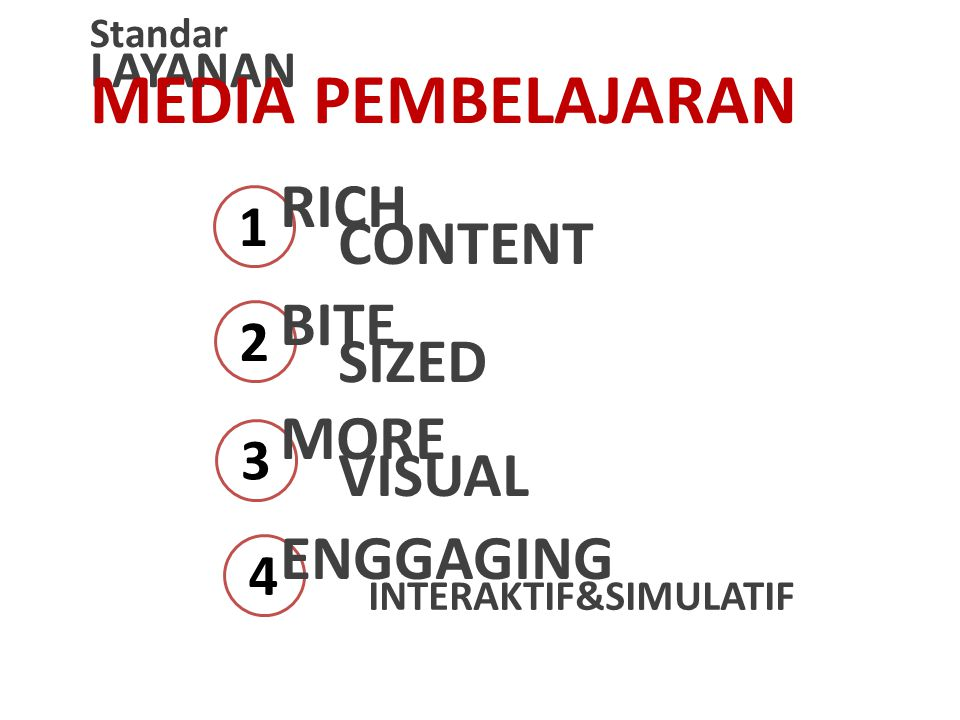 MEDIA PEMBELAJARAN RICH CONTENT BITE SIZED MORE VISUAL ENGGAGING 1 2 3